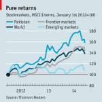 Pakistan Stock Market Returns